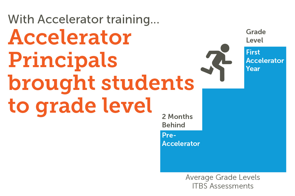 Accelerator Principals Close the Achievement Gap