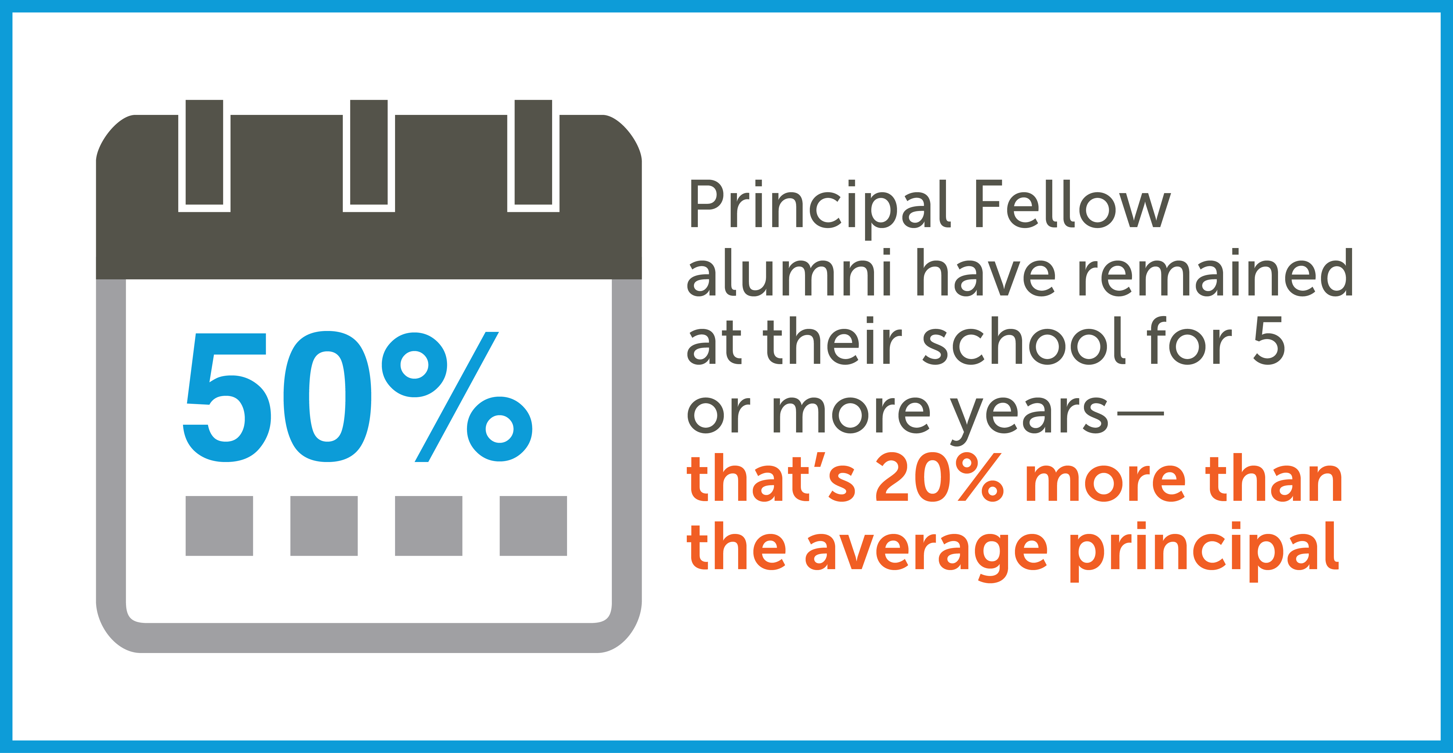Principal Fellows Exceed National Retention Rates